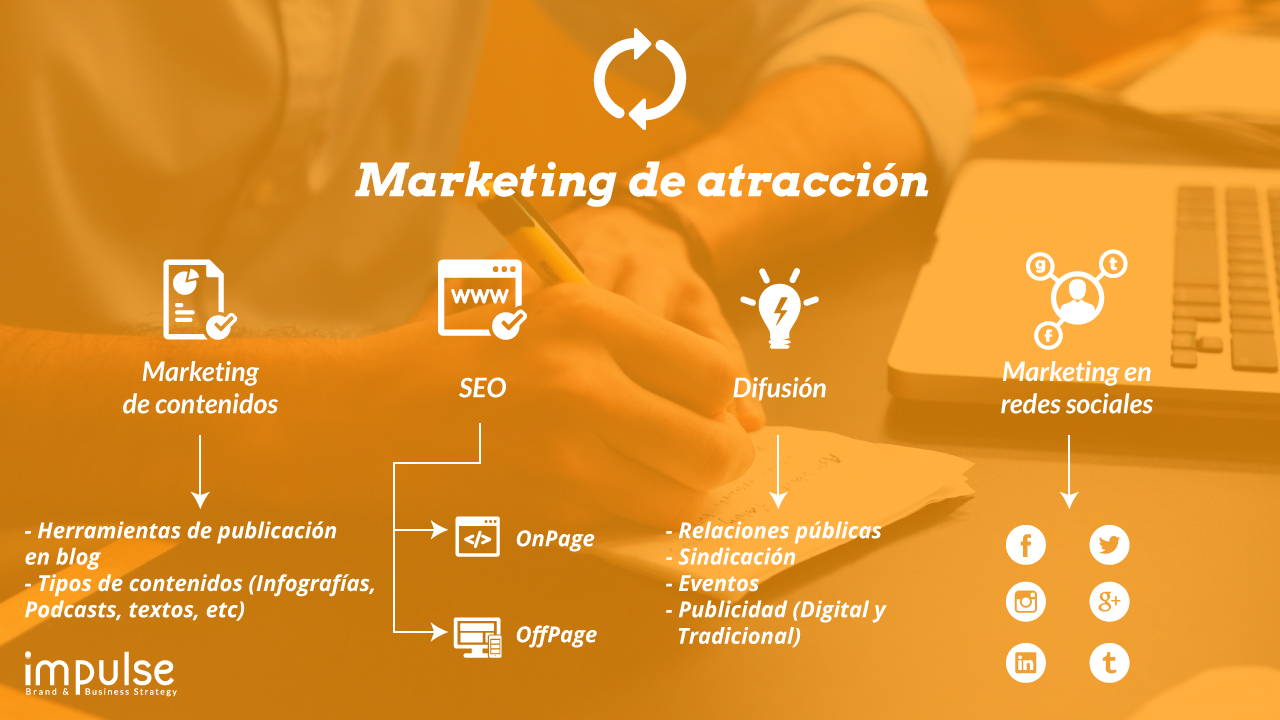 Marketing de atracción - Inbound Marketing