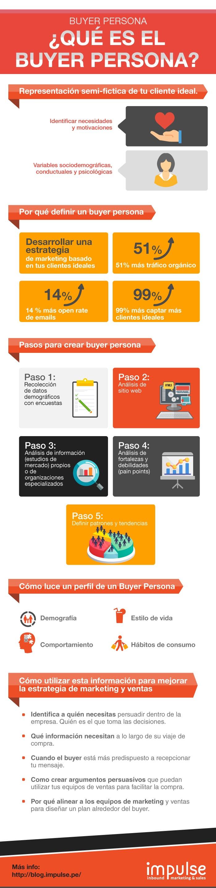 infografia-buyer-persona-que-es-como-crearlo.jpg