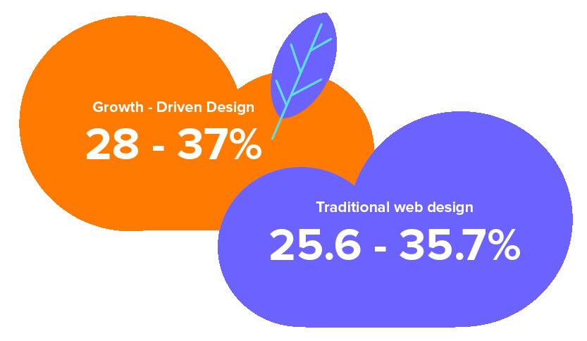 5-curiosidades-del-drowth-driven-design-que-debes-conocer-3