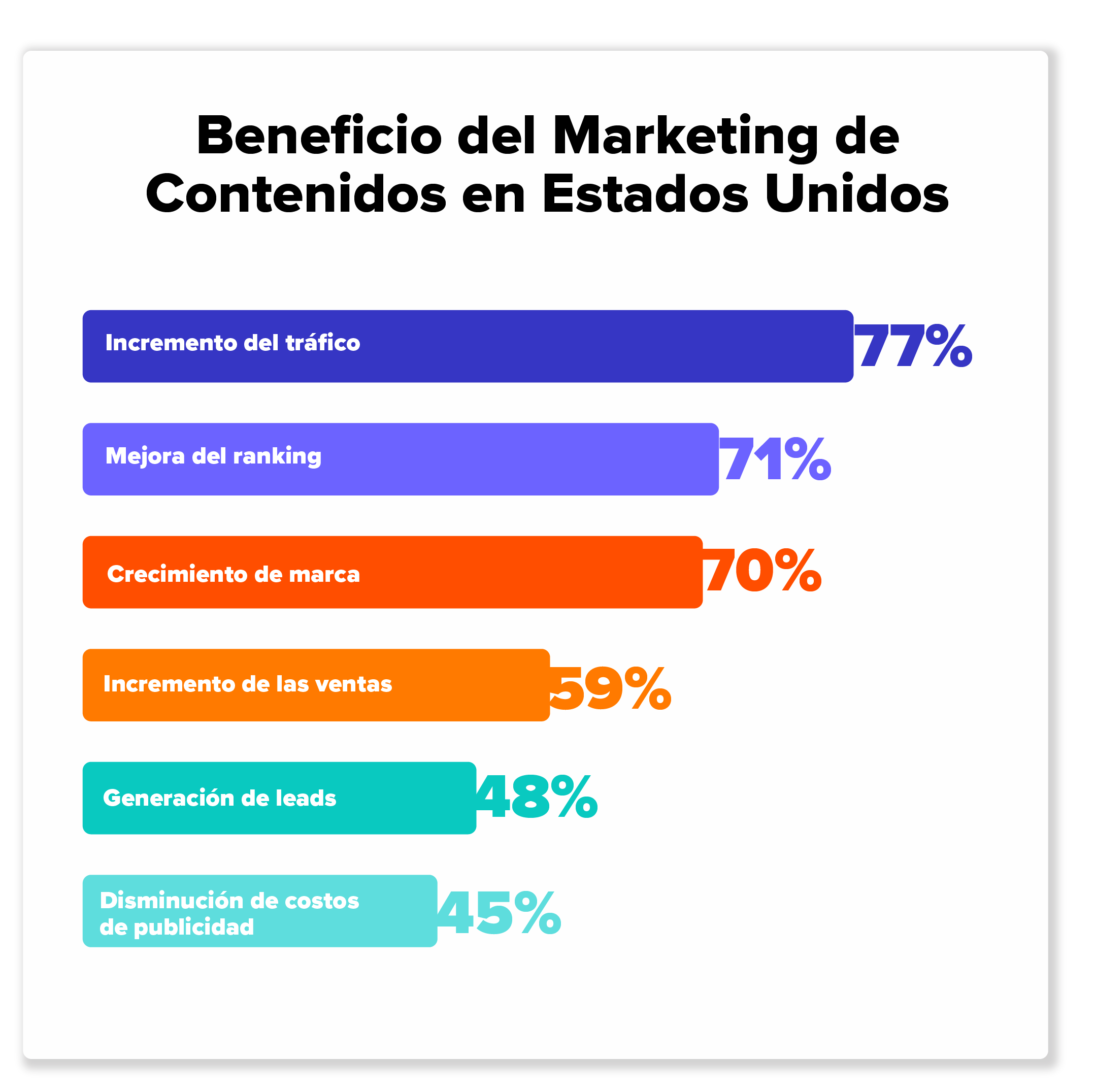 Beneficio del Marketing. Análisis Mercado USA