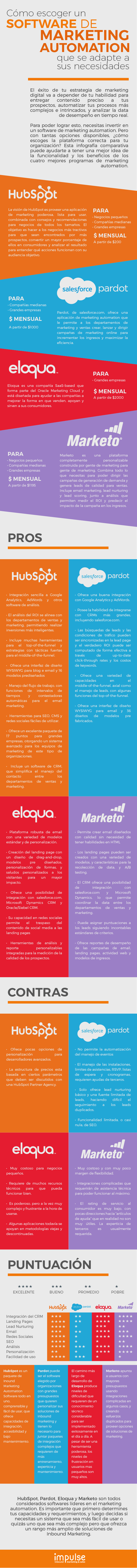 Como escoger un software de marketing automation que se adapte tus necesidades.png