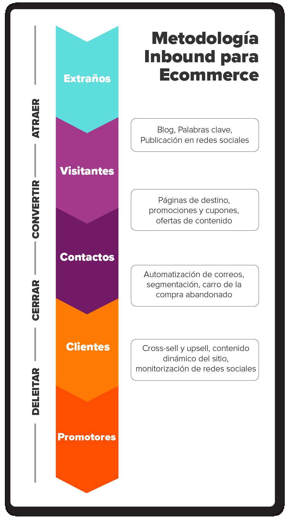 metodologia-inbound-para-ecommerce