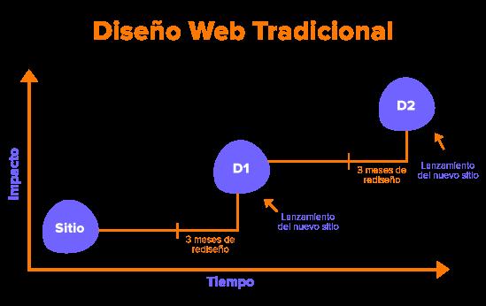 Diseño-web-tradiciona