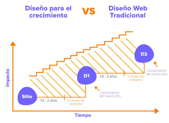 Diseño-web-vs-diseño-tradicional