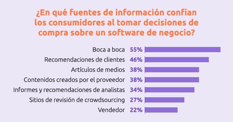 infografia fuentes de informacion de los consumidores