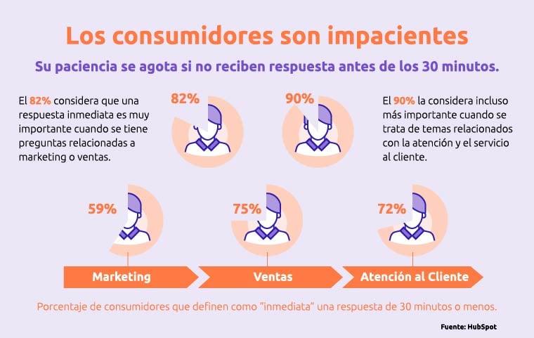 infografia los consumidores son impacientes