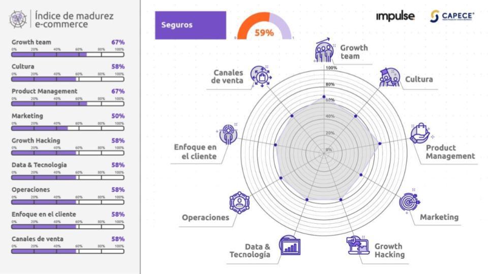 grafico con los resultados del nivel de madurez de empresas de ecommerce del sector de seguros