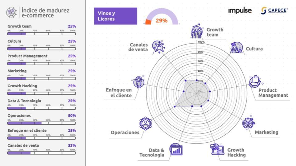grafico con los resultados del nivel de madurez de empresas de ecommerce del sector vinos y licores