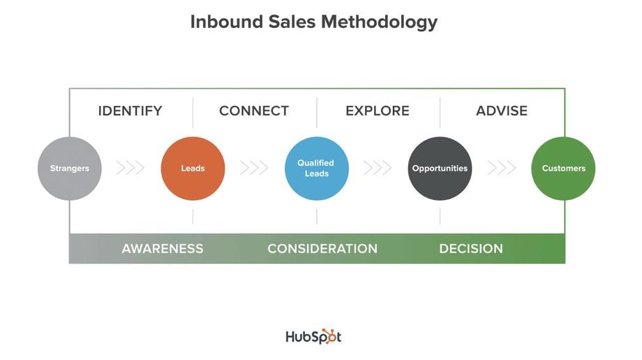 Proceso-Inbound-Sales