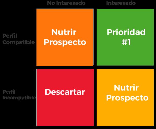 Prospect-Fit-Matriz