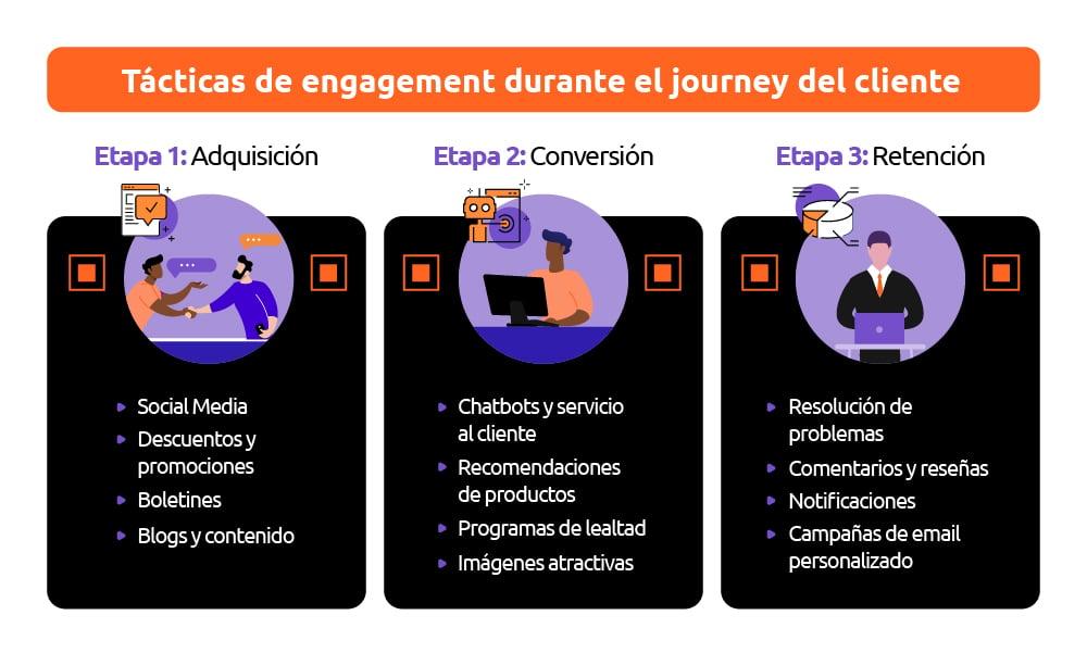 Tácticas de engagement durante el journey del cliente (infografía blog)_Mesa de trabajo 1
