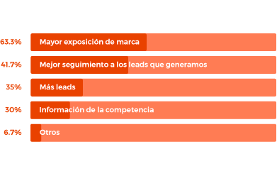 Qué esperas del área de Marketing