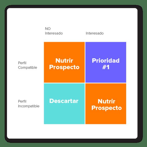 estrategias-de-ventas-inbound-lead-nurturing