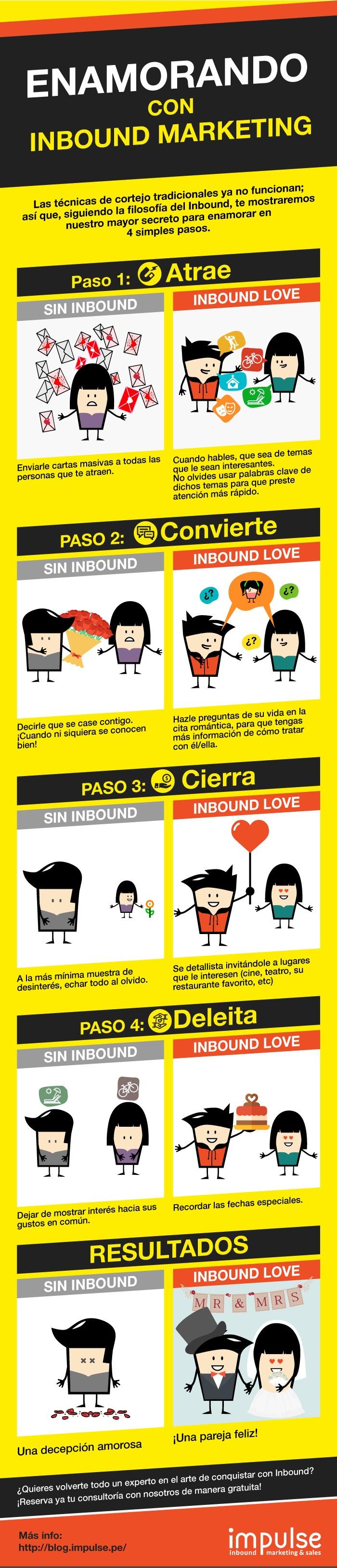 Infografía Inbound Marketing Love