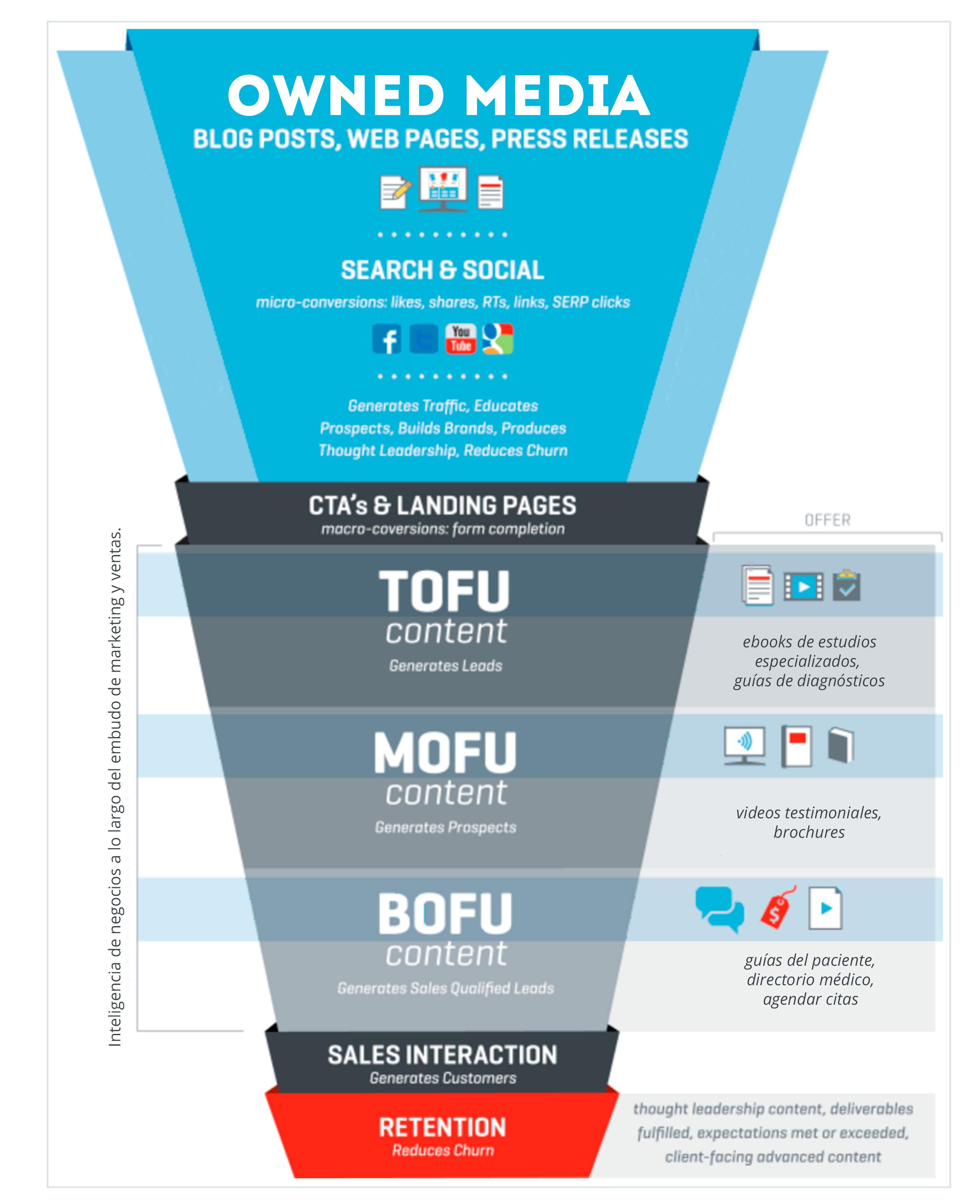 Embudo-Inbound-Marketing-Impulse.jpg