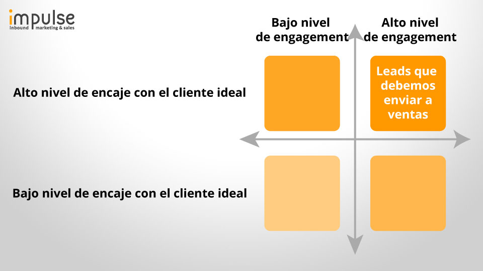 Lead-Scoring-Encaje-Leads-Inbound-Marketing-Impulse.jpg