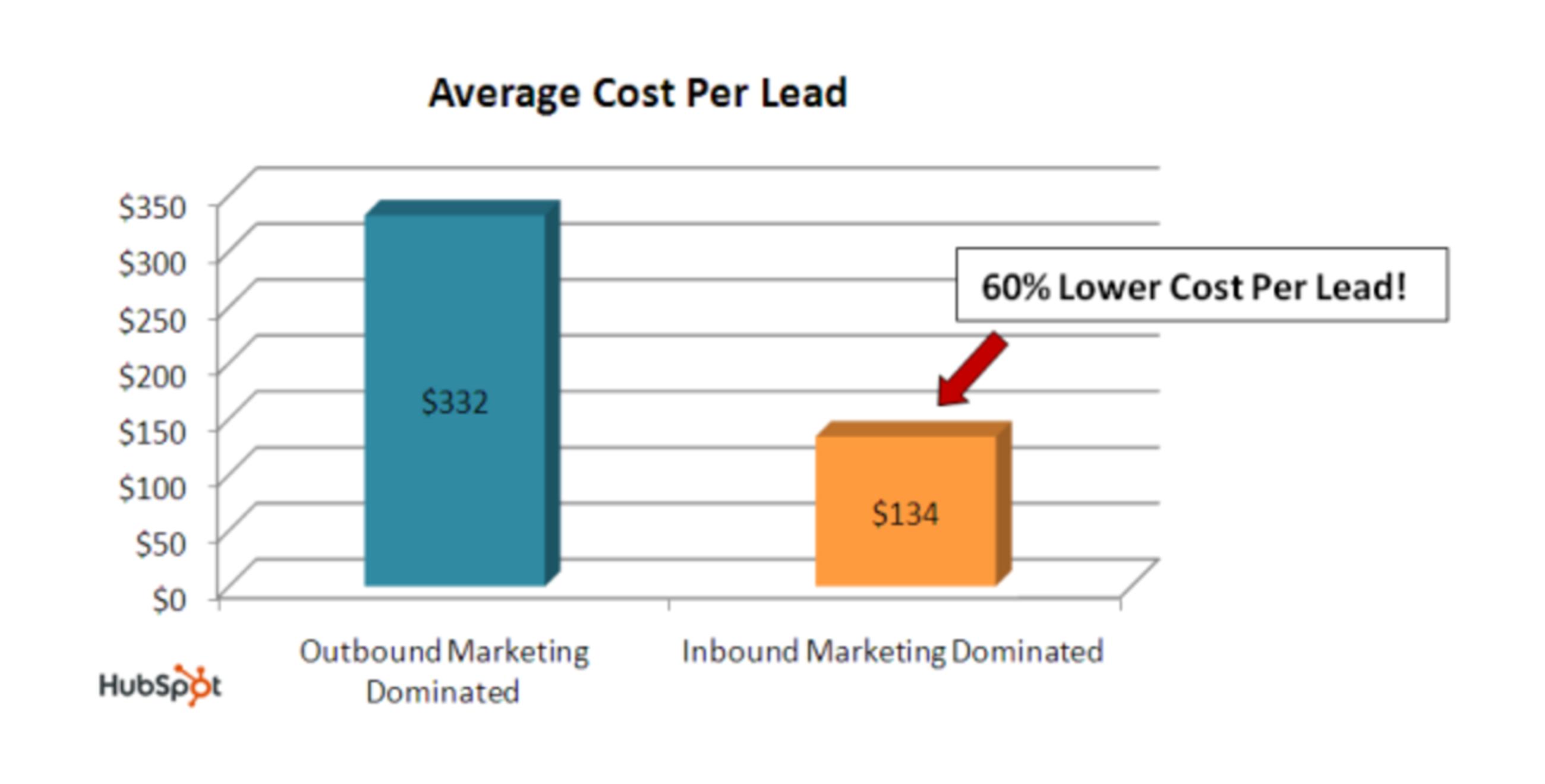average-cost-per-lead-impulse.png