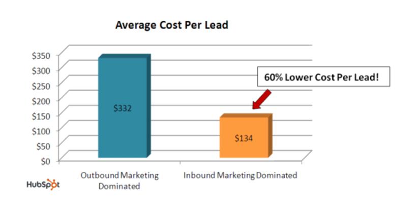 Disminuye el costo por adquisición de Leads - impulse
