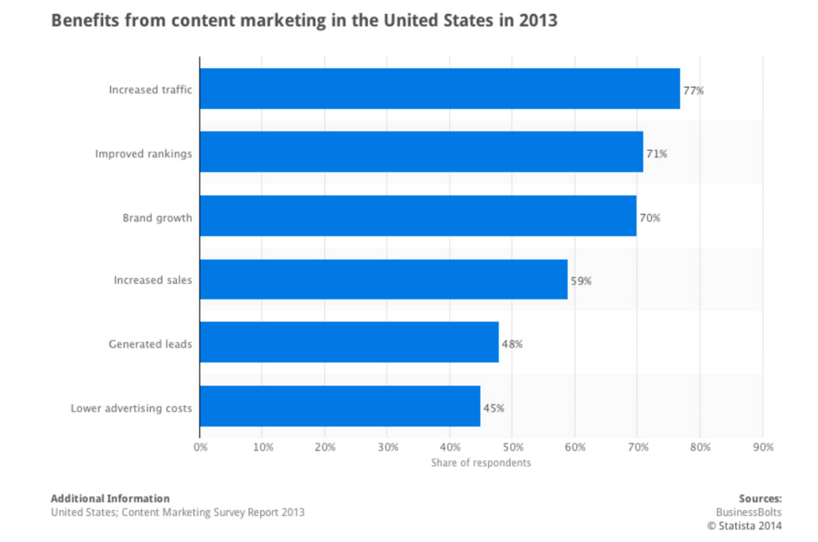 beneficios-del-content-marketing-impulse.png