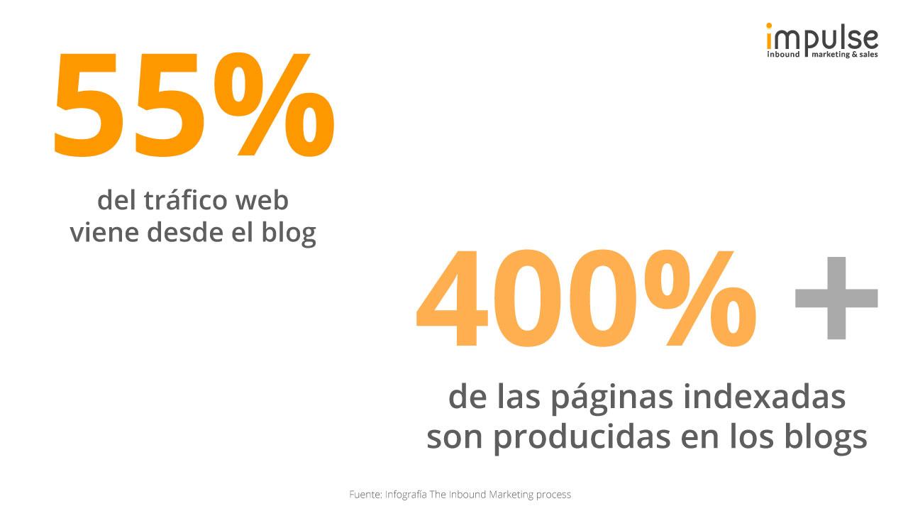 blog-estadisticas-impulse-inbound-marketing.jpg