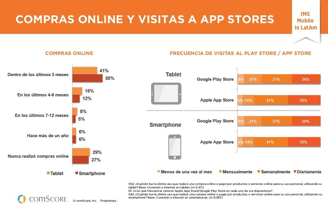 compras-online-visitas-app-stores.jpg