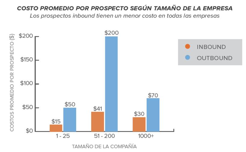 costo-promedio-por-prospecto-segun-tamao-de-empresa-impulse.png
