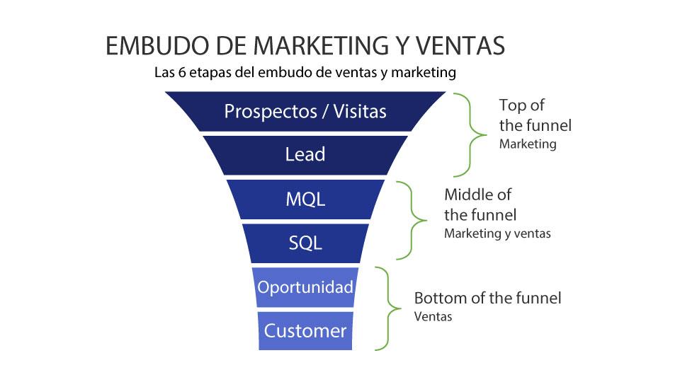 Embudo Marketing y Ventas - Impulse