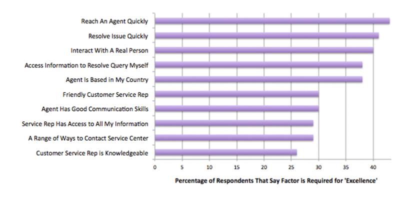 Factores de construcción de credibilidad - Impulse