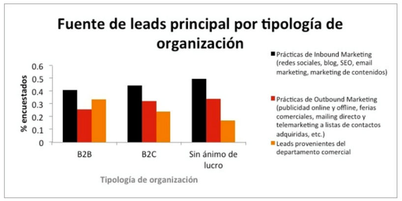 fuente-de-leads-principal-por-tipologia-de-organizacion-impulse.png