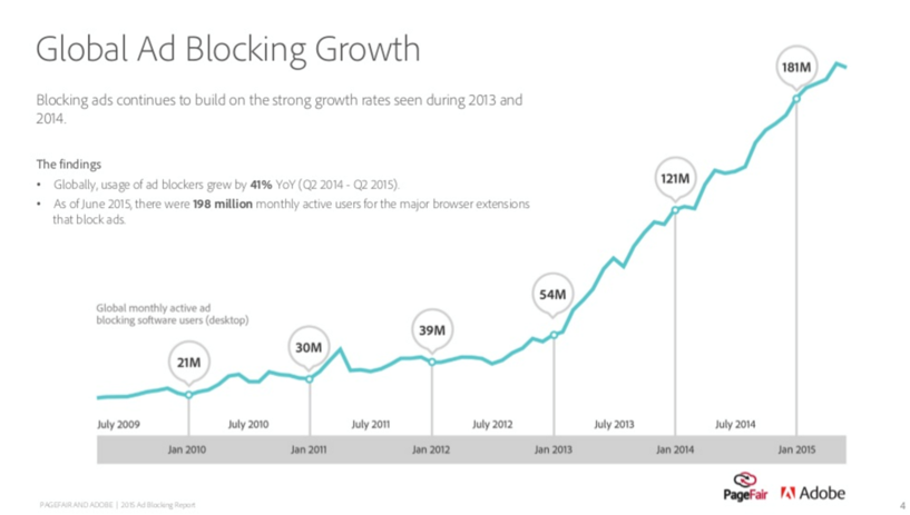 global-ad-blocking-growth.png
