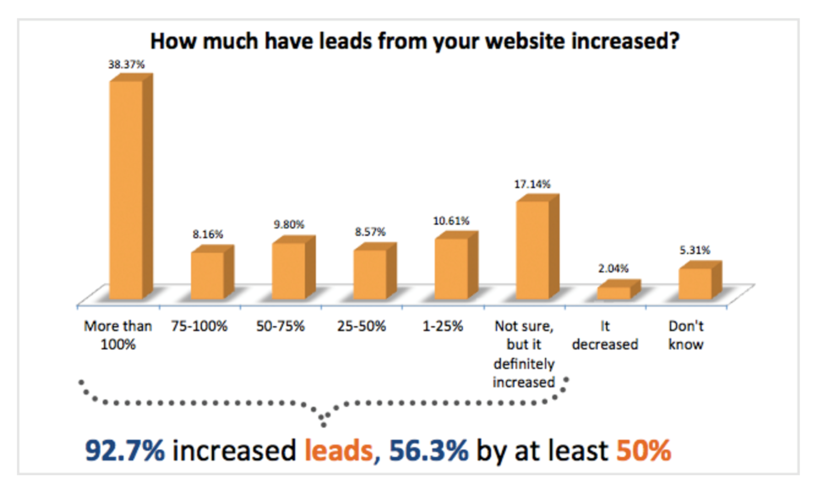 how-much-have-leads-from-your-website-incresed.png