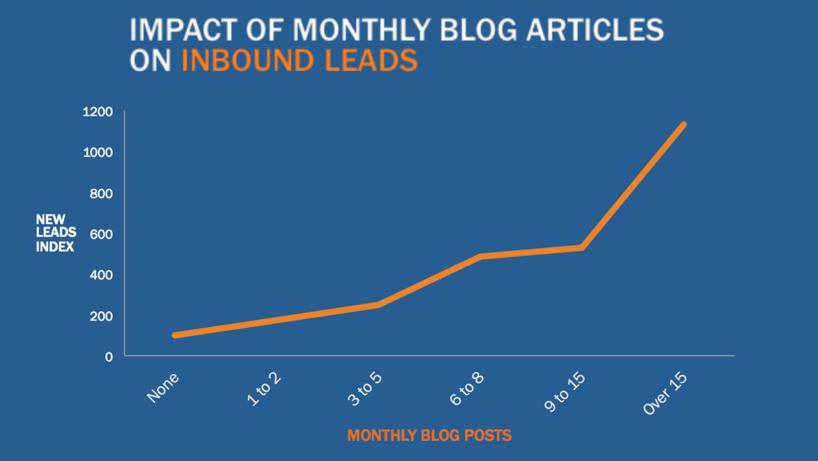 Impacto del contenido en una estrategia Inbound - Impulse