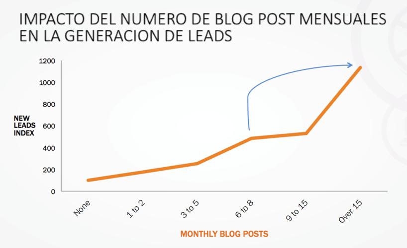 impacto-del-numero-de-leads-impulse.png
