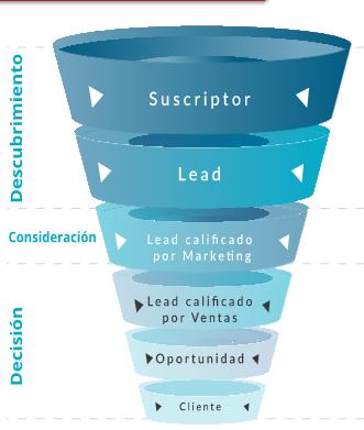lead-nurturing-tacticas-inbound-marketing.png