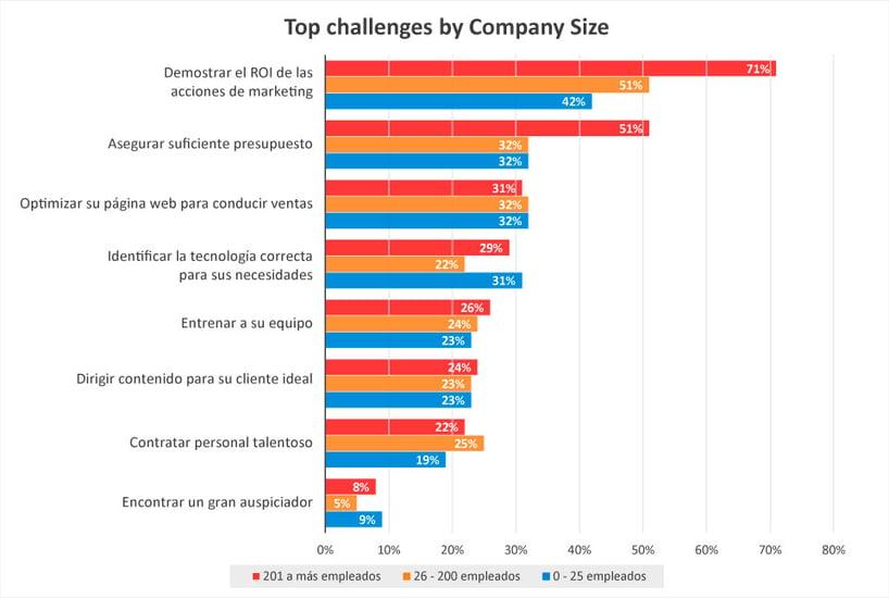 Impulse - 8 desafíos que deben encarar los gerentes de marketing
