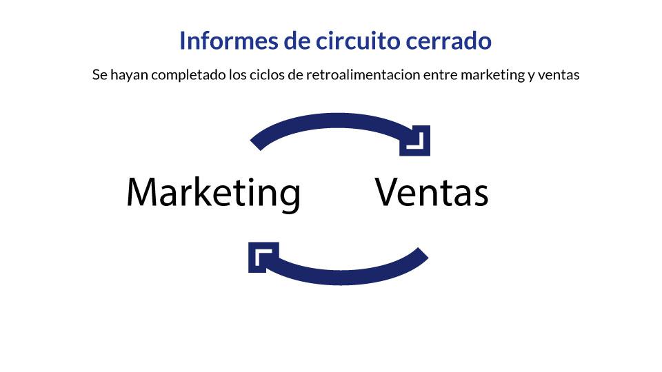 Ciclo de Marketing y Ventas - Impulse