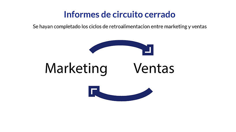 Ciclo de Marketing y Ventas - Impulse