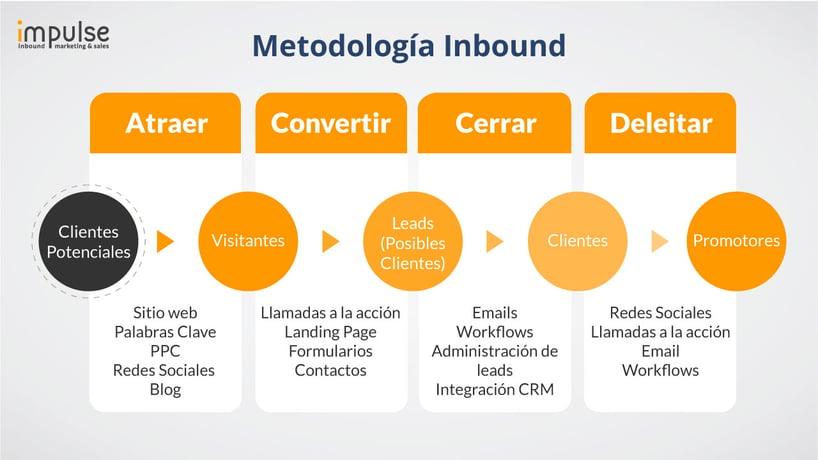 metodologia-inbound-marketing-impulse-ventas.jpg