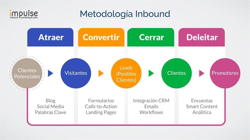 metodologia-inbound.jpg