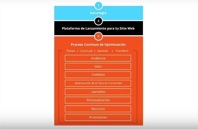 pasos-para-crear-diseno-web-orientado-crecimiento.jpg