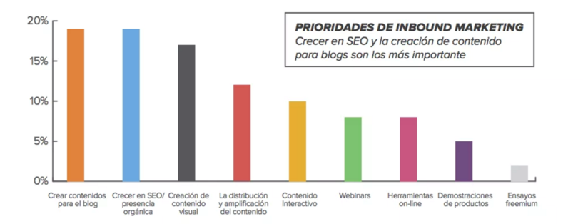 Prioridades del inbound marketing