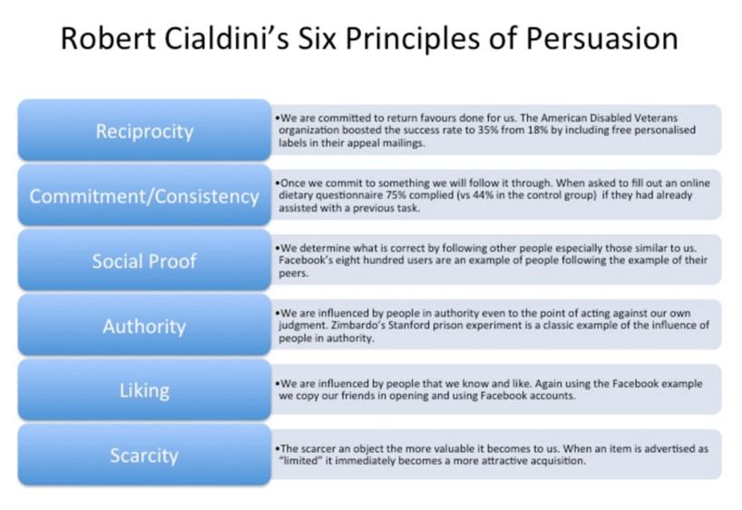 Principios de persuasión - Impulse