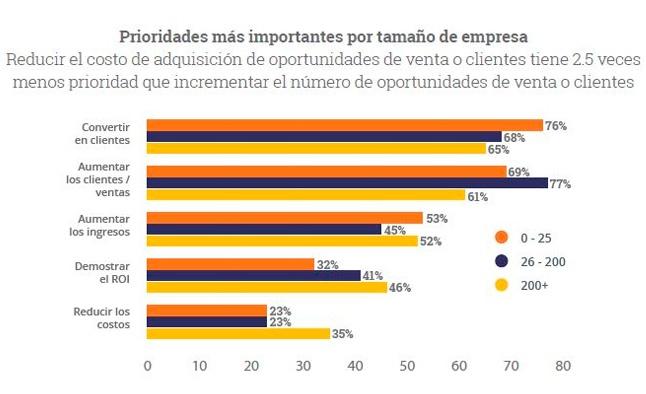tendencias-marketing-digital-latinoamerica-clientes.jpg