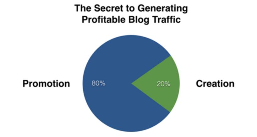 the-secret-to-generating-profitable-blog-traffic-impulse.png