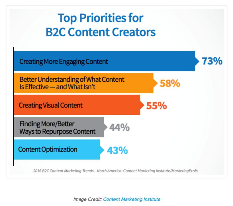 top-priorities-for-b2c-content-creators.png