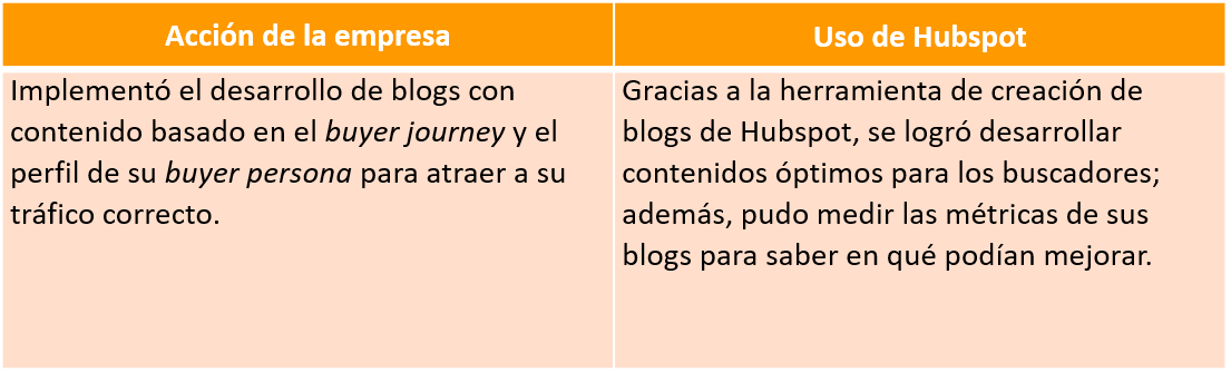 uso_de_hubspot_inbound_marketing_ejemplo_1.png