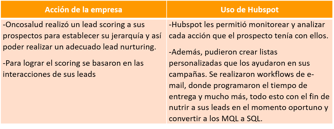 uso_de_hubspot_inbound_marketing_ejemplo_3.png