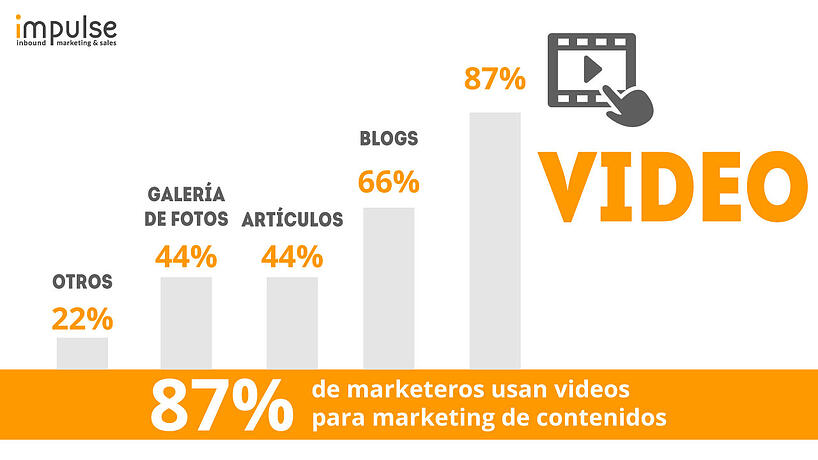 video-content-marketing-impulse.jpg