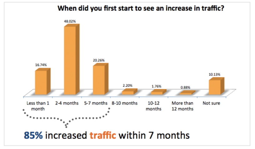 when-did-you-first-start-to-see-an-increase-in-traffic.png