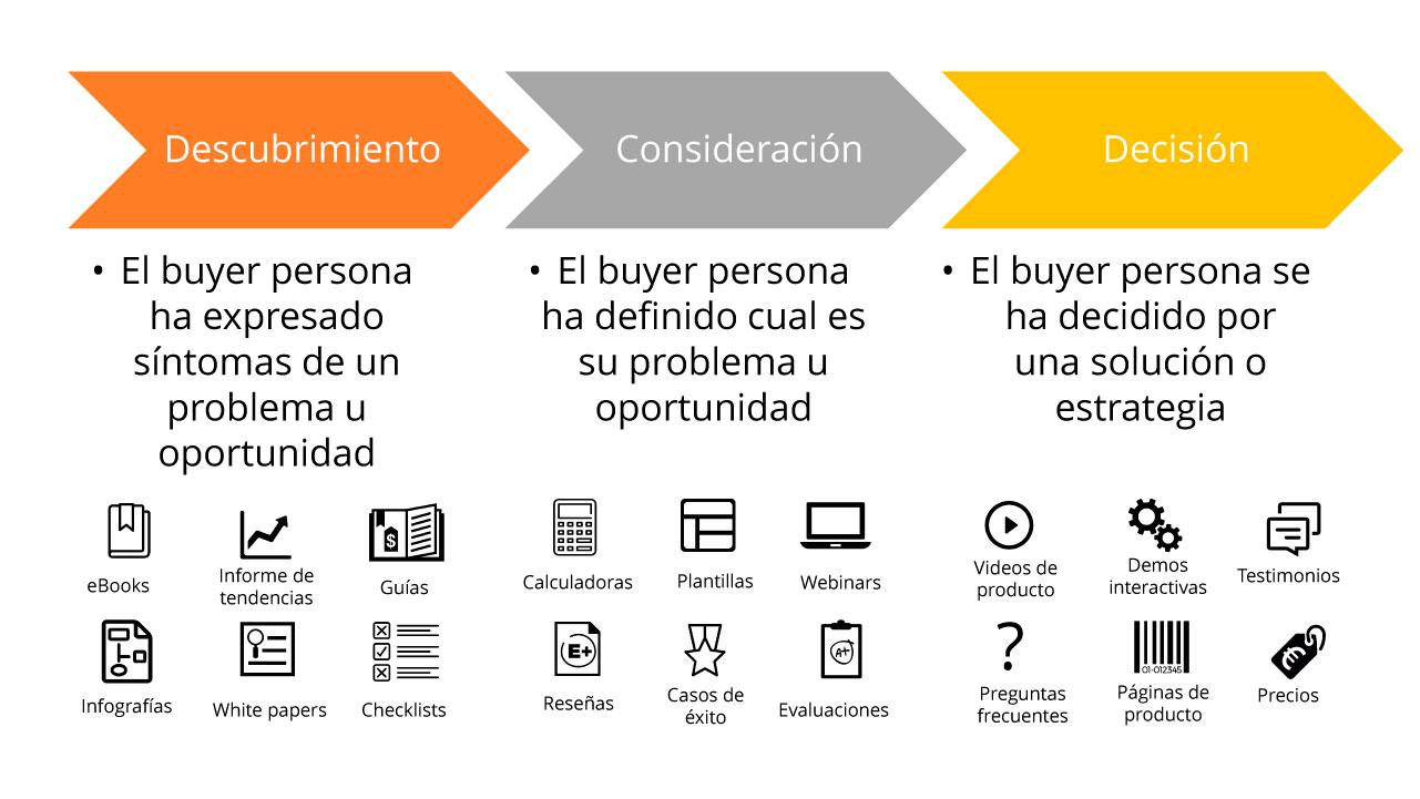 buyer-journey-marketing-educativo